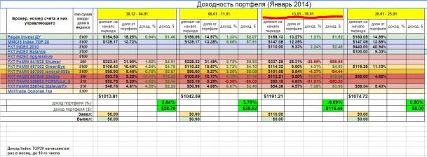 Инвестирование – итоги недели 13-18 января