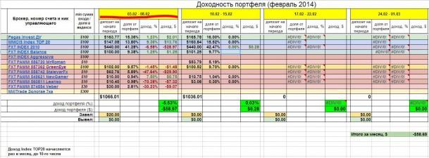 Инвестирование – итоги недели 03-08 февраля