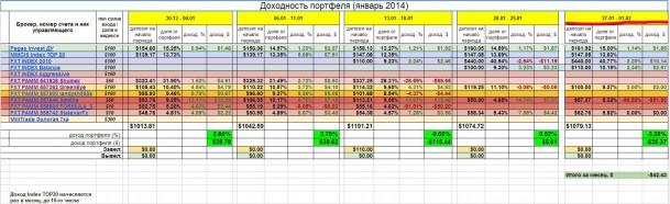 Инвестирование – итоги недели 27 января - 01 февраля