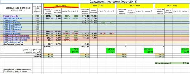 Инвестирование – итоги недели 1 марта - 8 марта