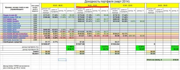 Инвестирование – итоги недели 10 марта - 15 марта