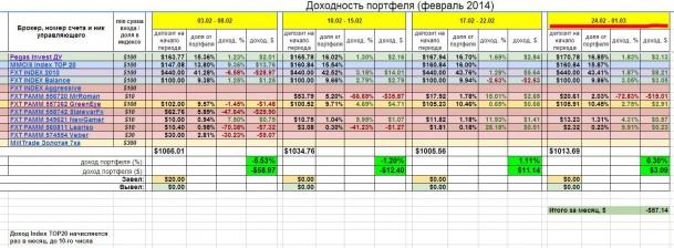 Инвестирование – итоги недели 24 февраля - 1 марта