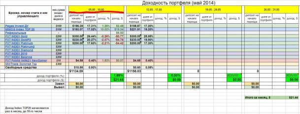 Инвестирование – итоги недели 5 - 10 мая