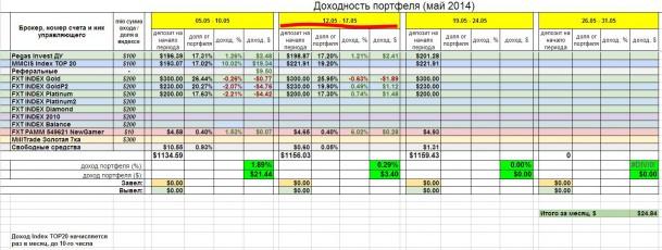 Инвестирование – итоги недели 12 - 17 мая