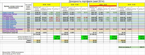 Инвестирование – итоги недели 19 – 24 мая