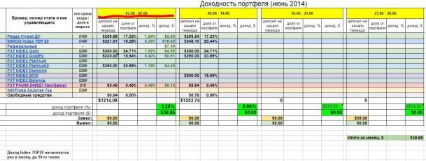 Инвестирование – итоги недели 2 - 7 июня
