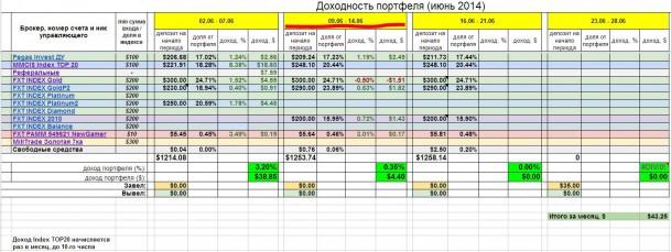Инвестирование – итоги недели 9 - 16 июня