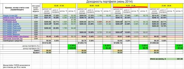 Инвестирование – итоги недели 16 - 21 июня