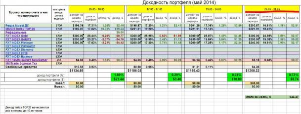 Инвестирование – итоги недели 26 – 31 мая