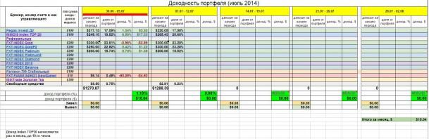 Инвестирование – итоги недели 30 июня - 5 июля