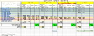 Инвестирование – итоги недели 17 марта - 22 марта