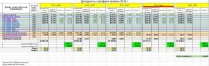 Инвестирование – итоги недели 21 - 26 апреля